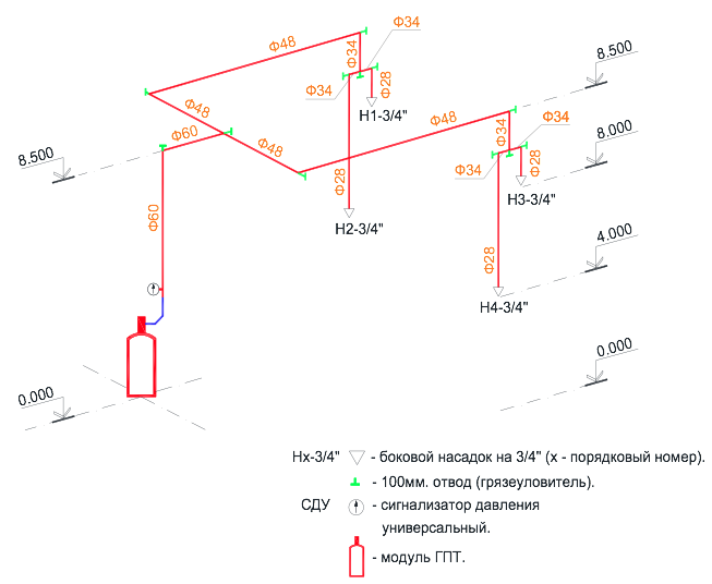Проектирование систем газового пожаротушения